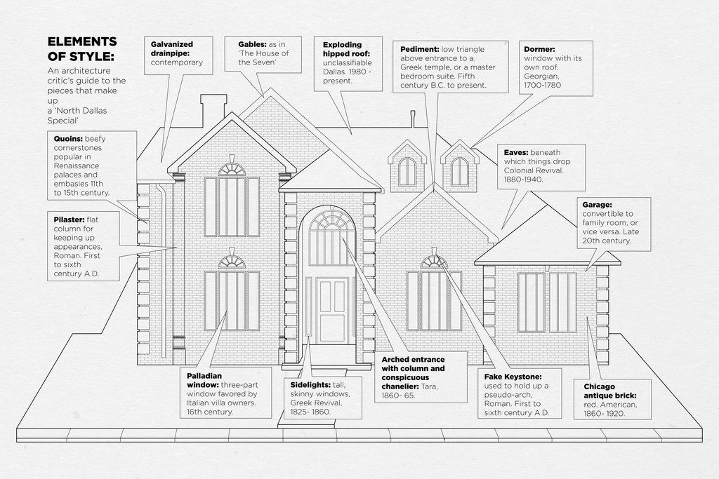 """The """"North Dallas Special""""  was architecture critic David Dillon's satirical take on the increasingly outsized pretensions of the historicizing McMansions of the far north suburbs in Dallas County. He created an entire lexicon for the potpourri of historical details and their reapplication in novel contexts."""