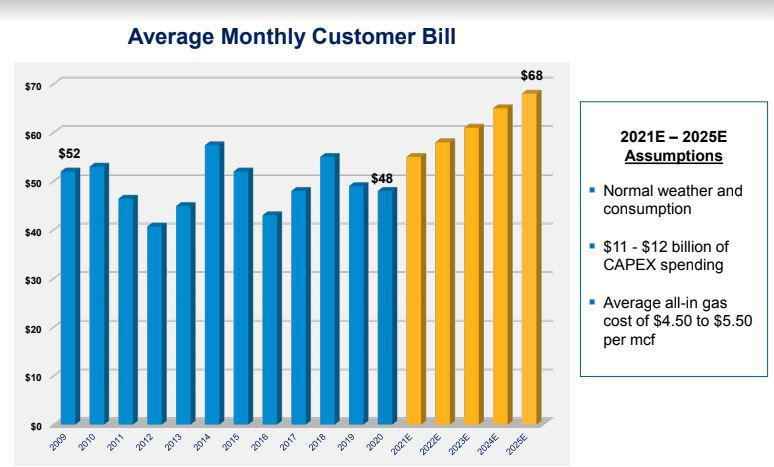 Buried in a 45-slide presentation by Atmos Energy to financial analysts is this chart, predicting an average 42% gas bill increase over the next five years.