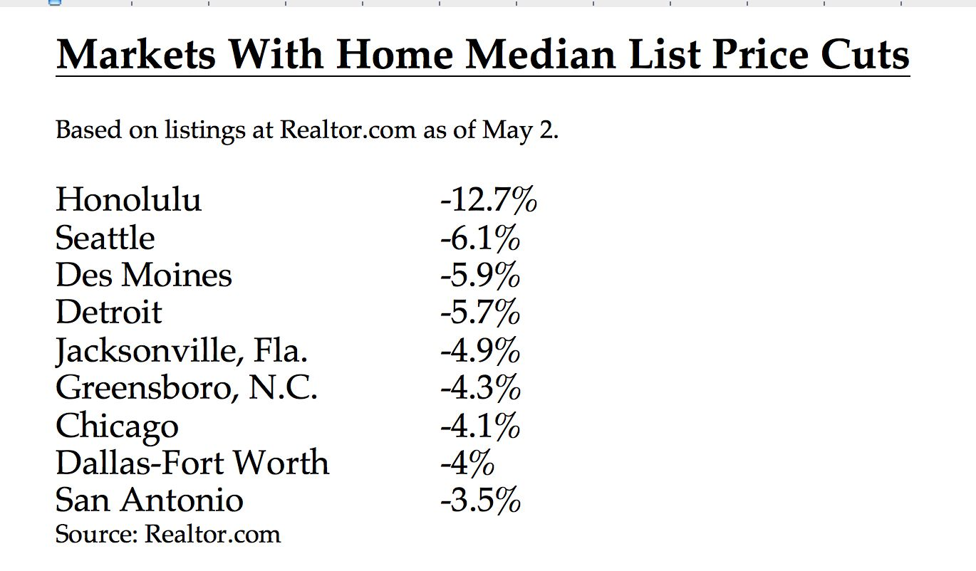 The median price of homes listed for sale in D-FW is down.