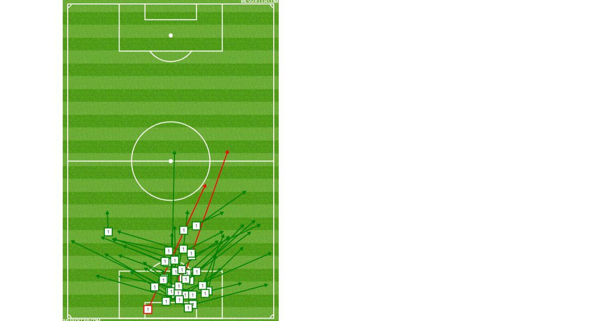 Jesse Gonzalez passing chart vs NE Revolution. (3-2-19)