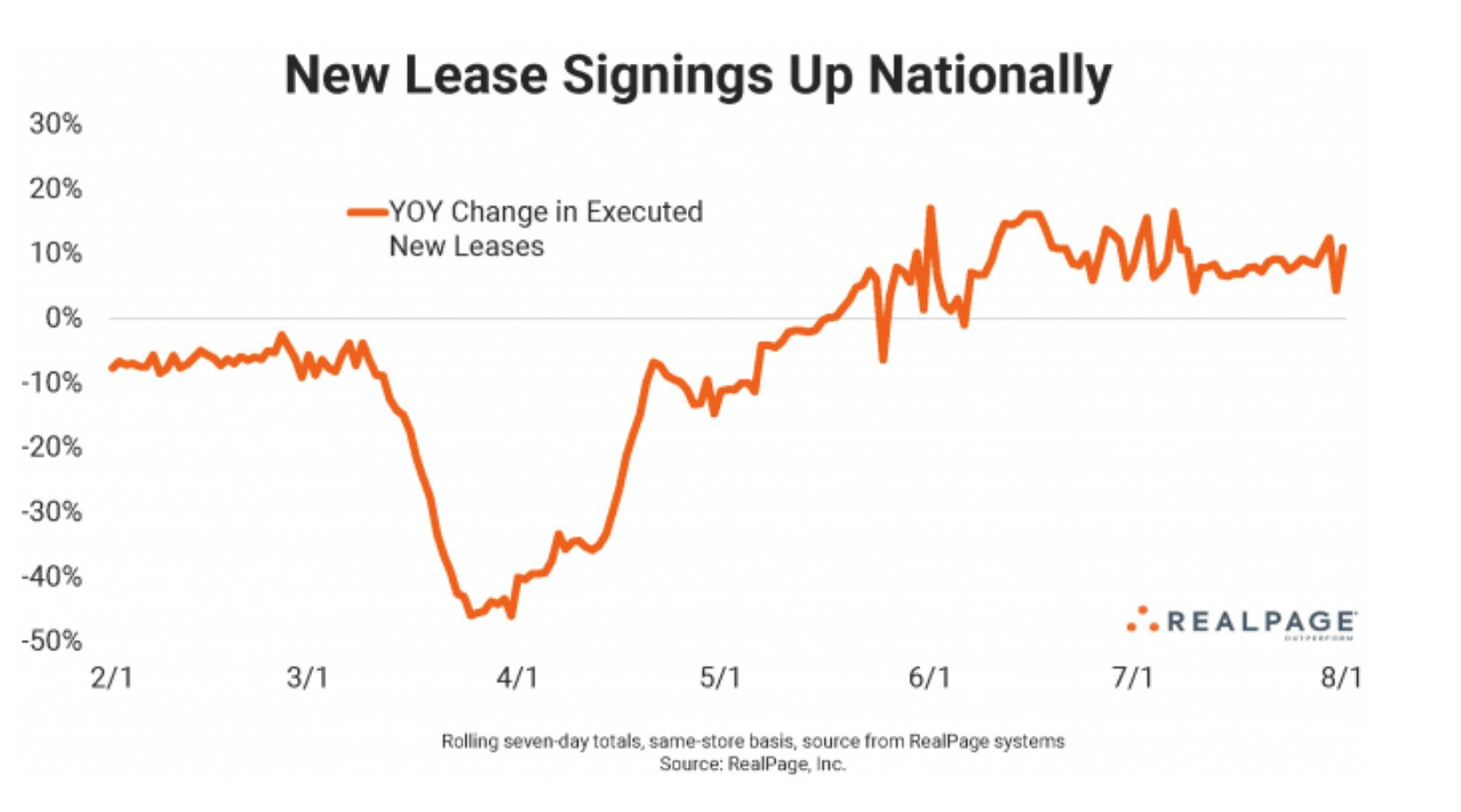 Nationwide apartment lease signings were up 11% year-over-year in July.