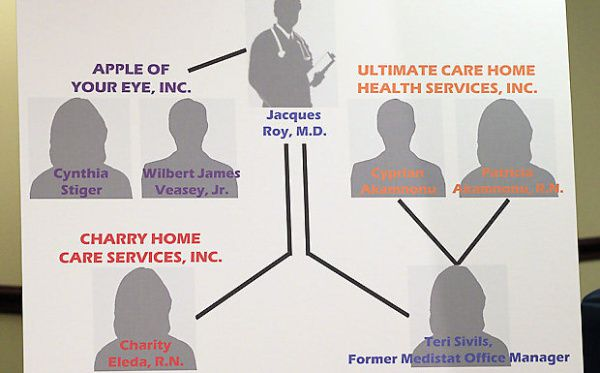 A chart displayed during a 2012 news conference shows Dr. Jacques Roy of Rockwall as the ringleader of a scheme that bilked Medicare and Medicaid for $375 million.