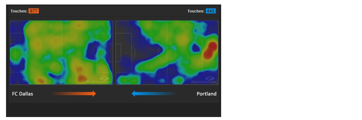 Heat maps, FC Dallas and Portland Timbers in the 2018 knockout game. (10-31-18)
