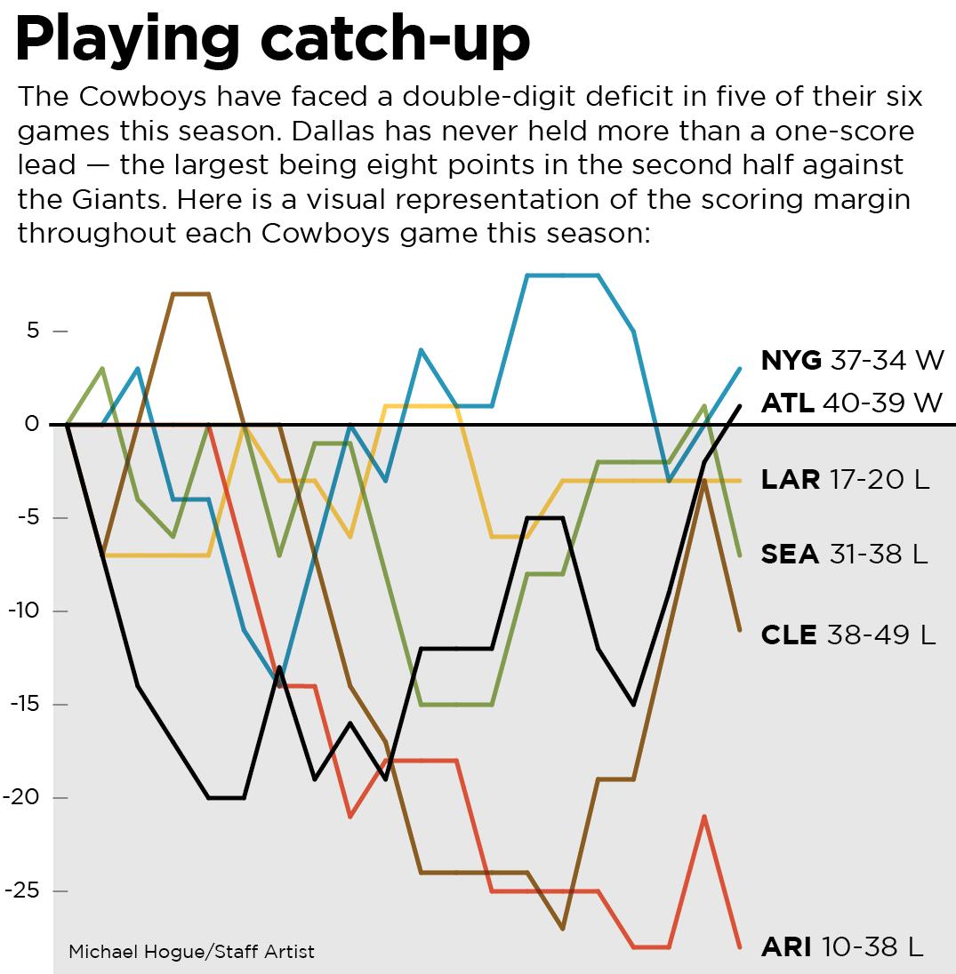 This graphic displays the scoring margin throughout each Cowboys game this season.
