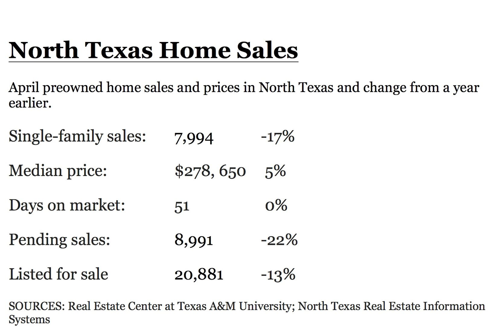 Home sales and listings were both down in April.