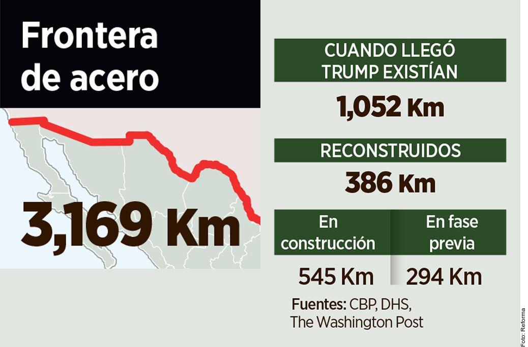 El presidente Donald Trump anunció que espera agregar este año 338 km más de construcción al muro fronterizo para fines de 2020.