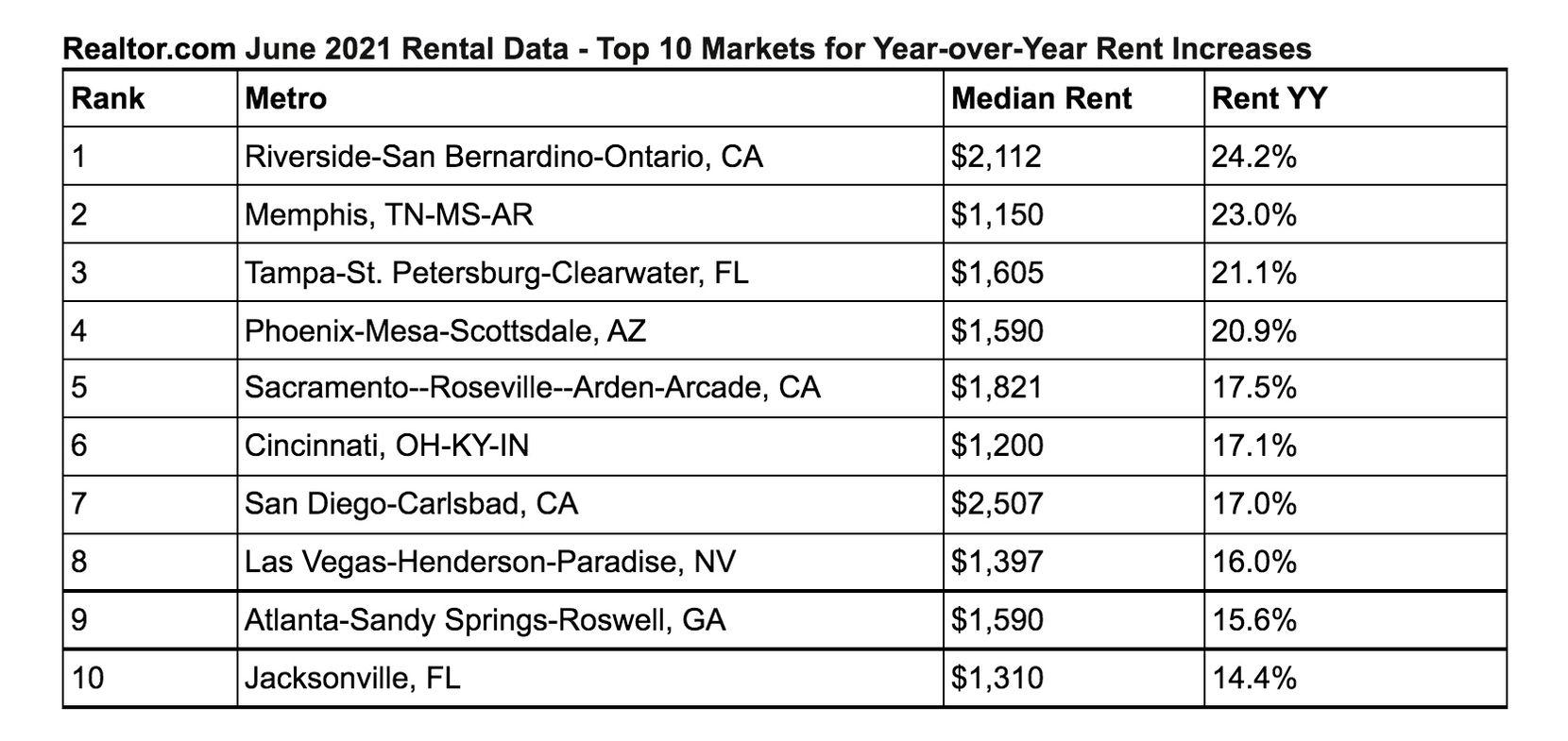 El costo promedio de una casa en renta en DFW era de $1,389 en junio de 2020.