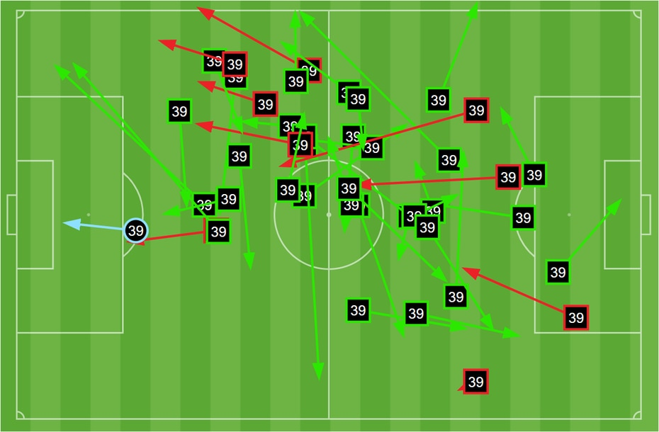 Gibran Rayo passing chart against Madison