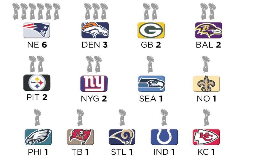 Thirteen different franchises have hoisted the Lombardi Trophy since the Cowboys last did. Six of those teams have done it multiple times.