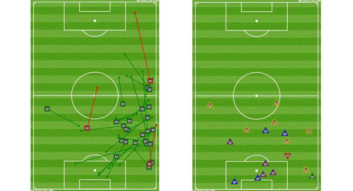 Kris Reaves passing and defense charts at Minnesota United FC. (6-29-18)