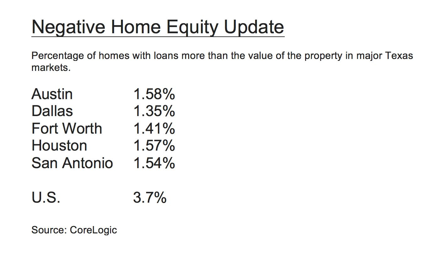 The Dallas area has the smallest share of homes that are underwater with debt.