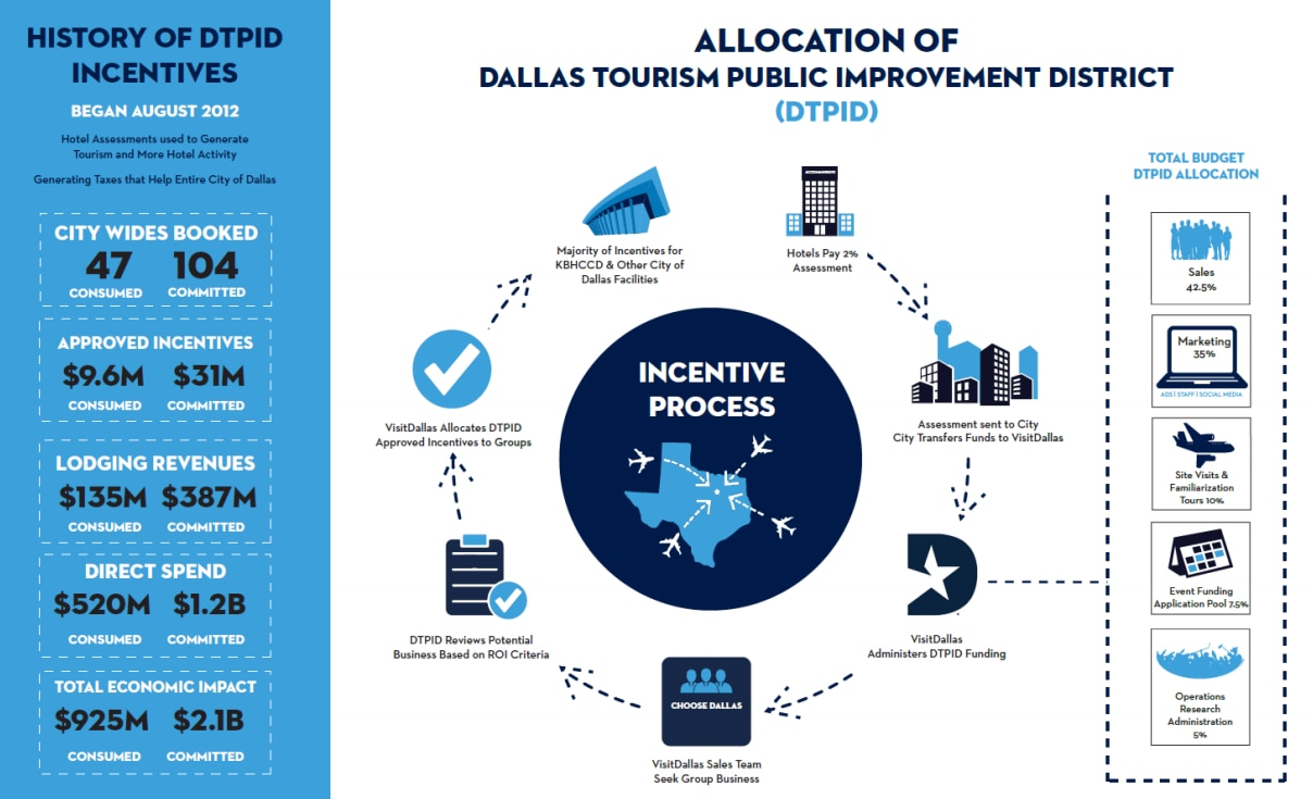 How Tourism Public Improvement District dollars are spent, according to a March 2018 briefing VisitDallas gave to the Dallas City Council