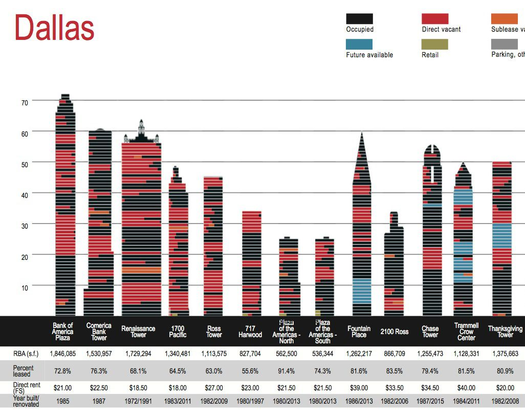 Dallas' commercial real estate market has low exposure to the oil sector cutbacks, according to Morningstar.