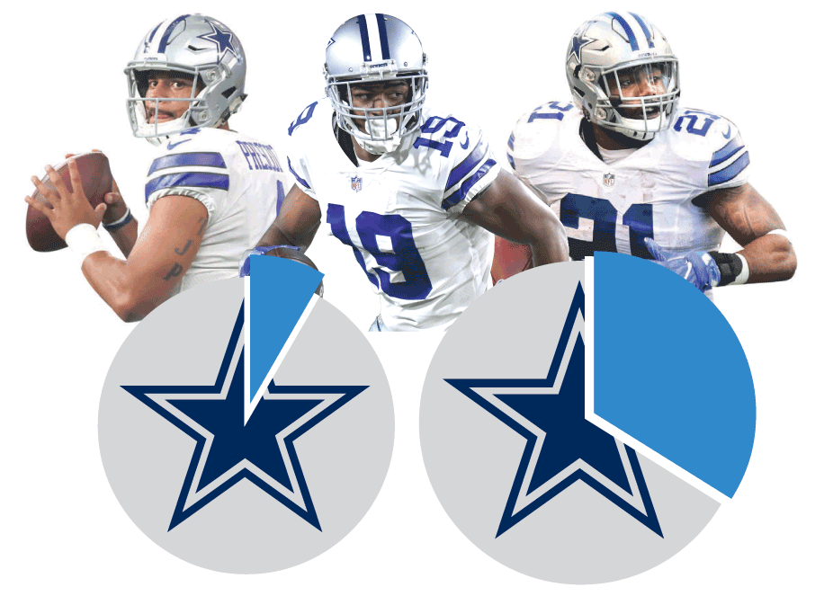 How much of the Cowboys' future salary cap could the Triplets 3.0 consume?