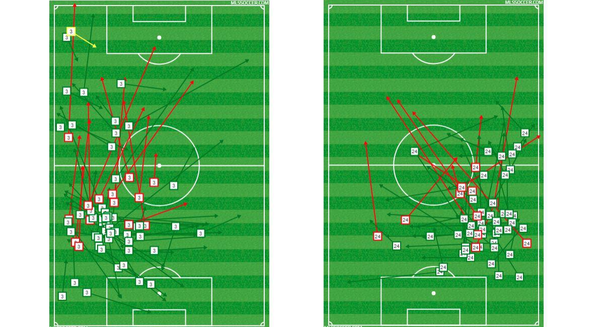 Reto Ziegler (left) and Matt Hedges (right) passing charts against Real Salt Lake. (3-3-18)