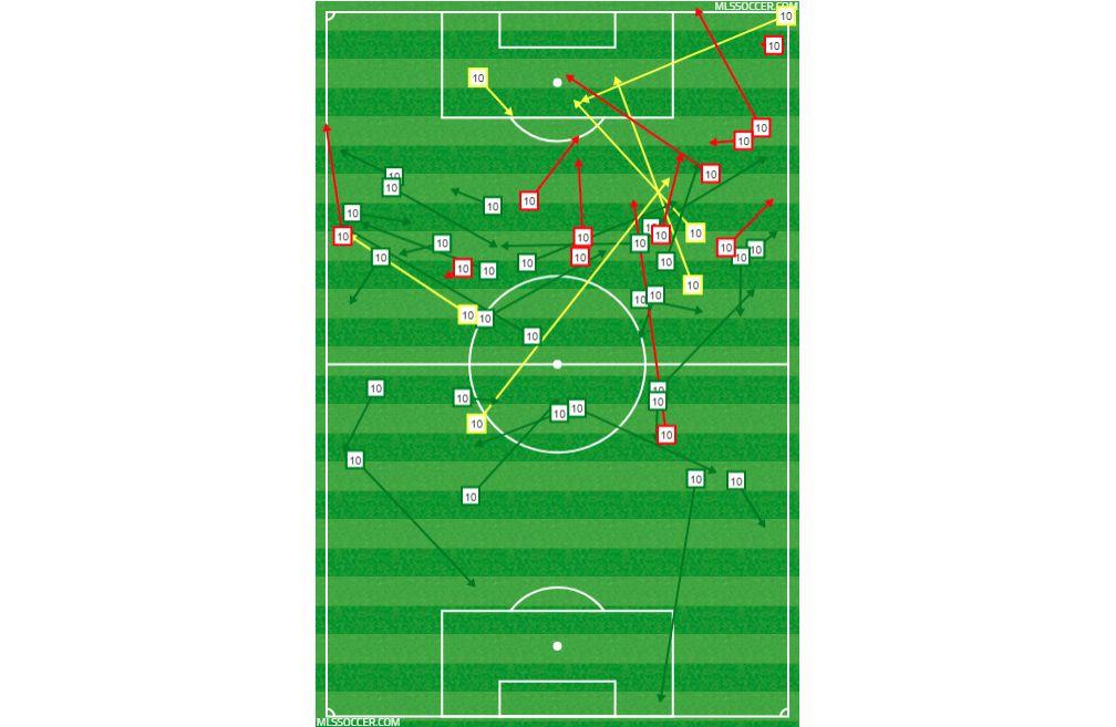 Passing chart for Mauro Diaz against Real Salt Lake. (3-3-18)