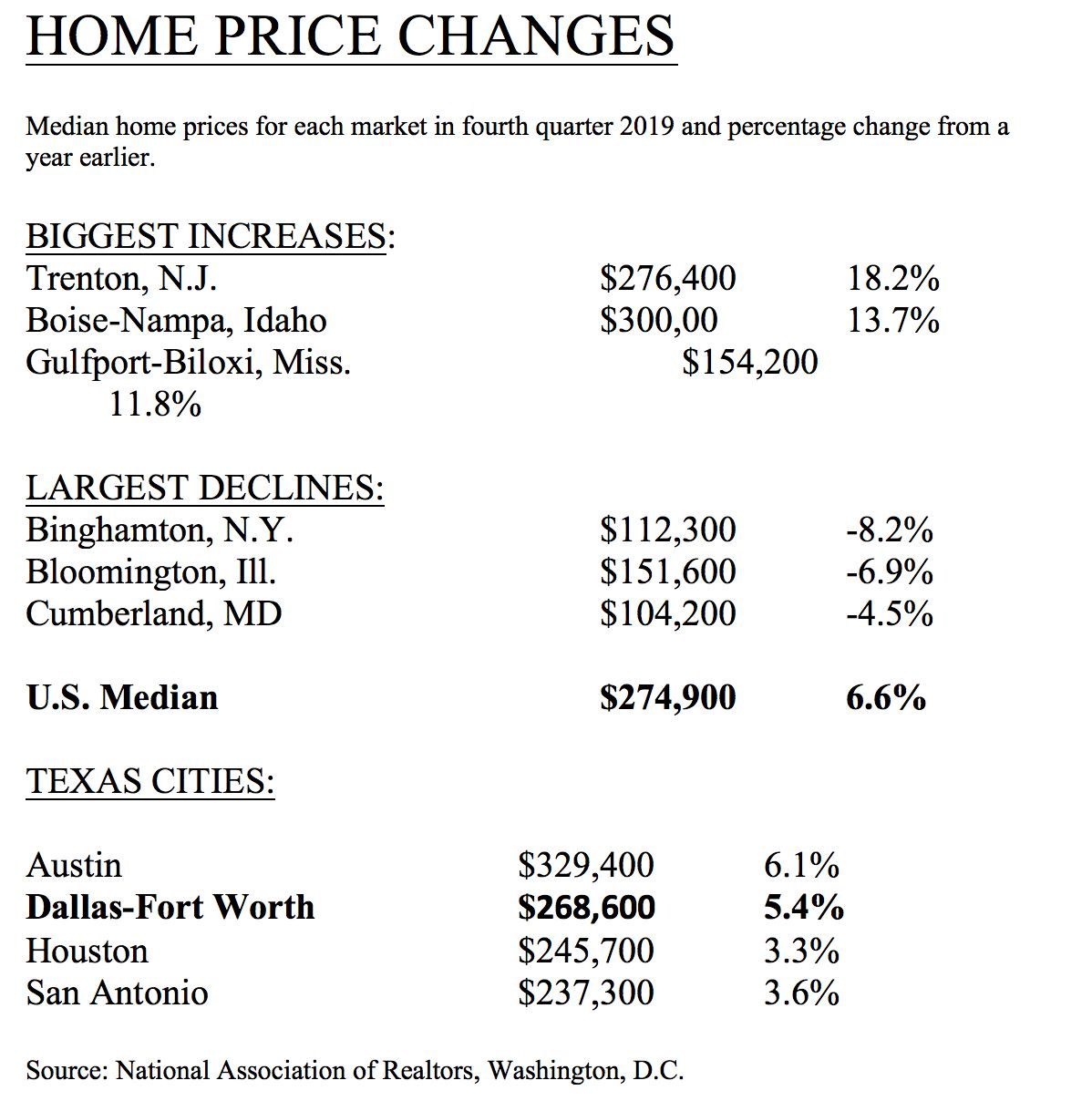 D-FW median home prices were 5.4% higher in the fourth quarter compared with a year earlier.