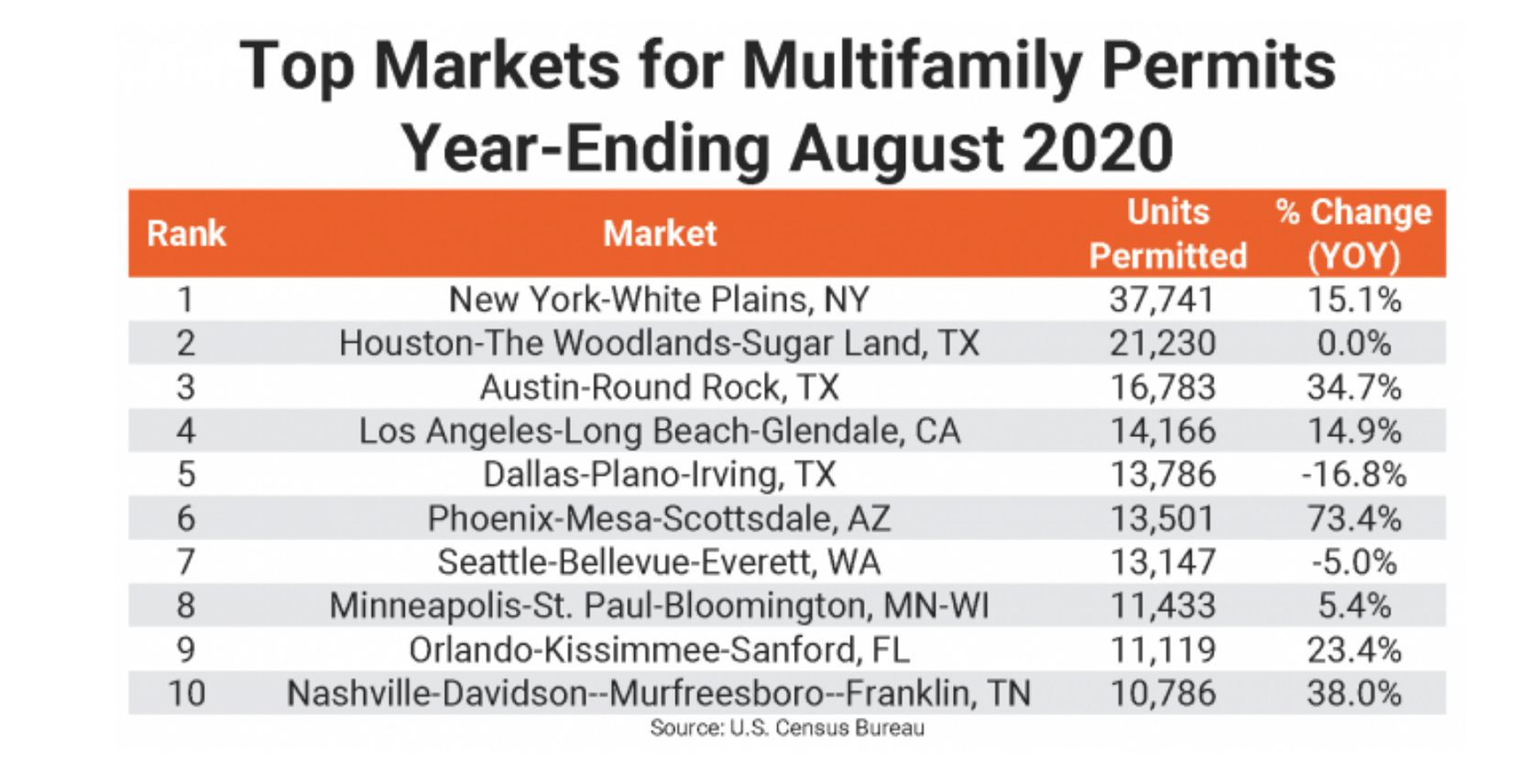 The Dallas area ranked fifth for multifamily building permits.