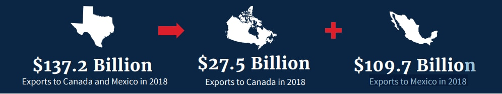 As the USMCA takes effect, here are Texas' 2018 trade totals with Canada and Mexico.