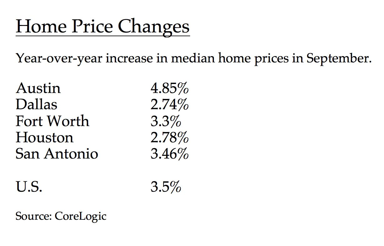 Austin had the highest home price gains of major Texas markets.