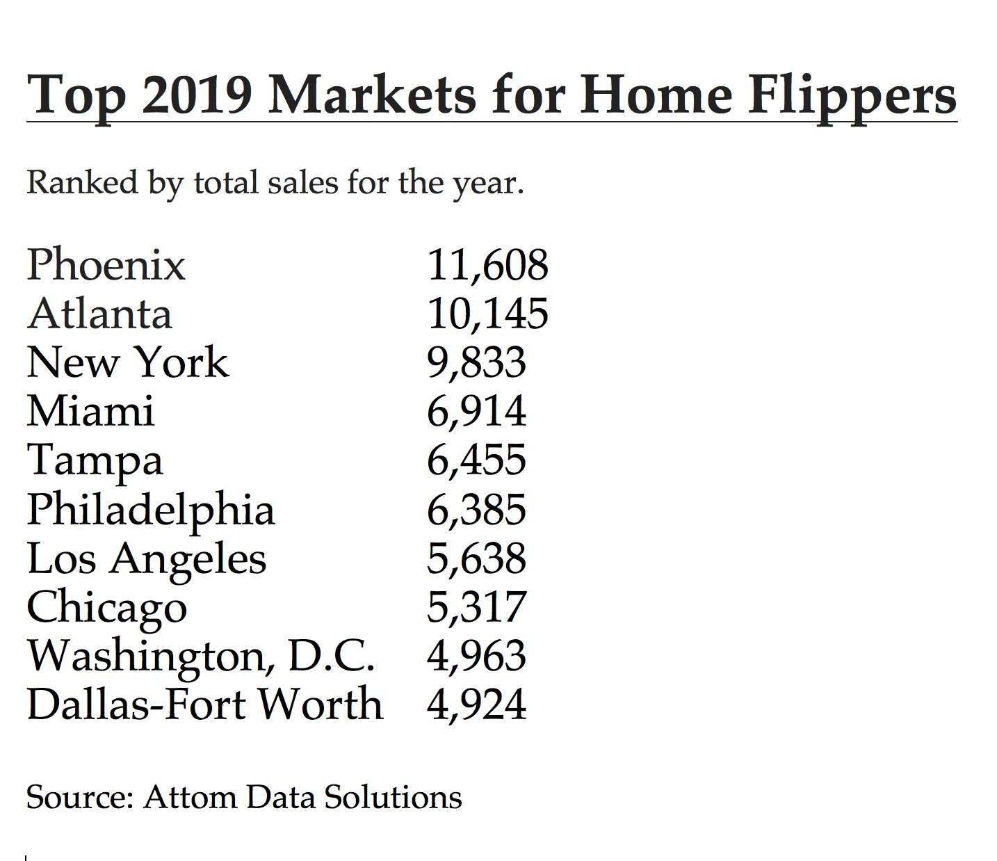 D-FW ranked 11th for home flips in 2019.