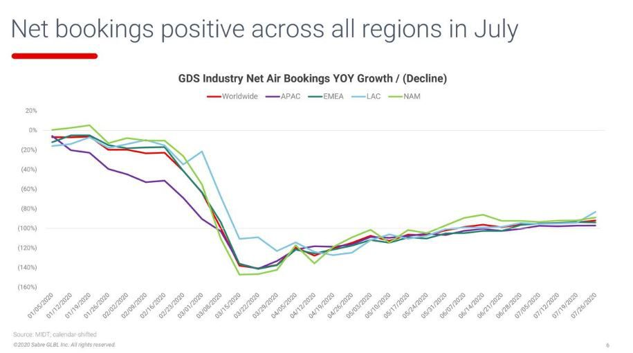 A chart from Sabre Corp.'s second-quarter earnings presentation showing that the number of new bookings has flattened in recent months after an earlier increase.