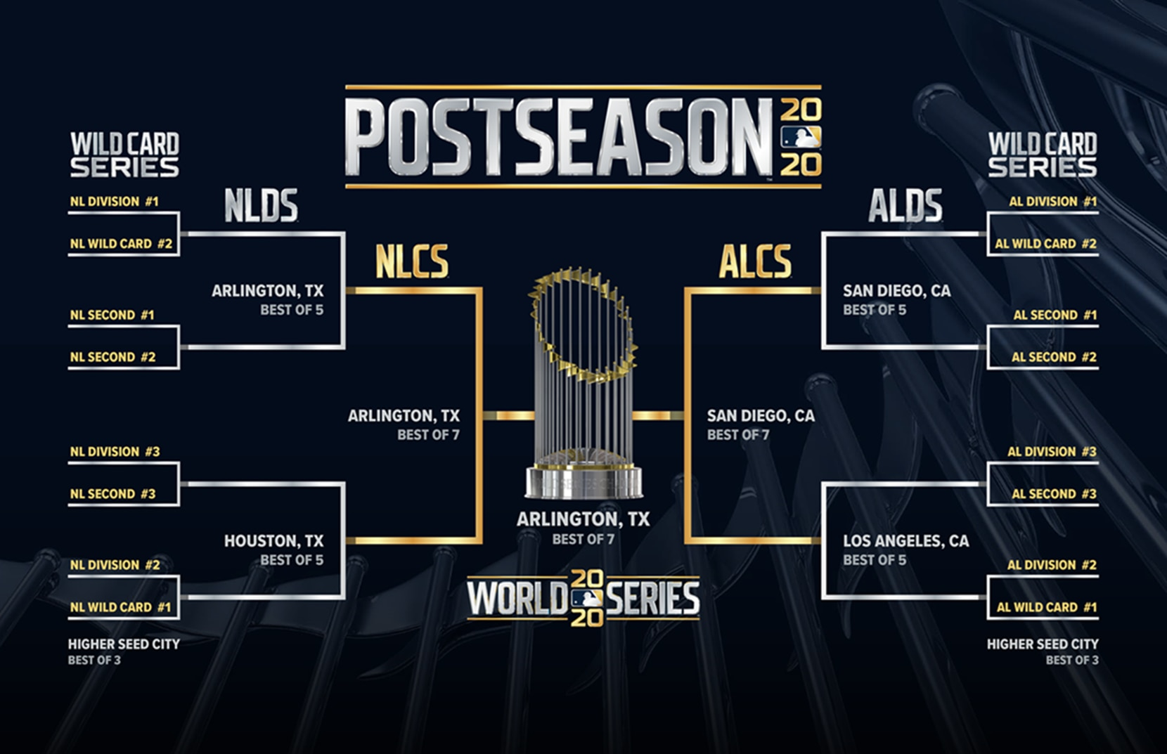 MLB's 2020 playoff bracket.