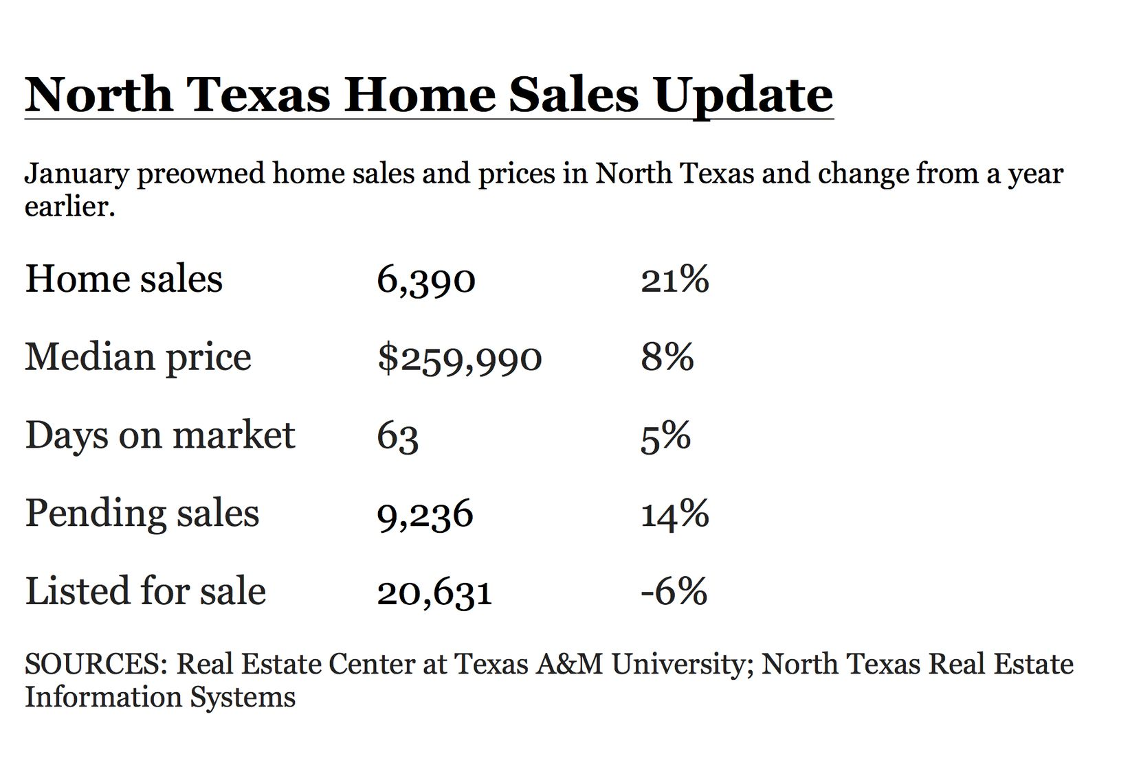 More homes were sold in the first month of 2020 than ever before in a January.