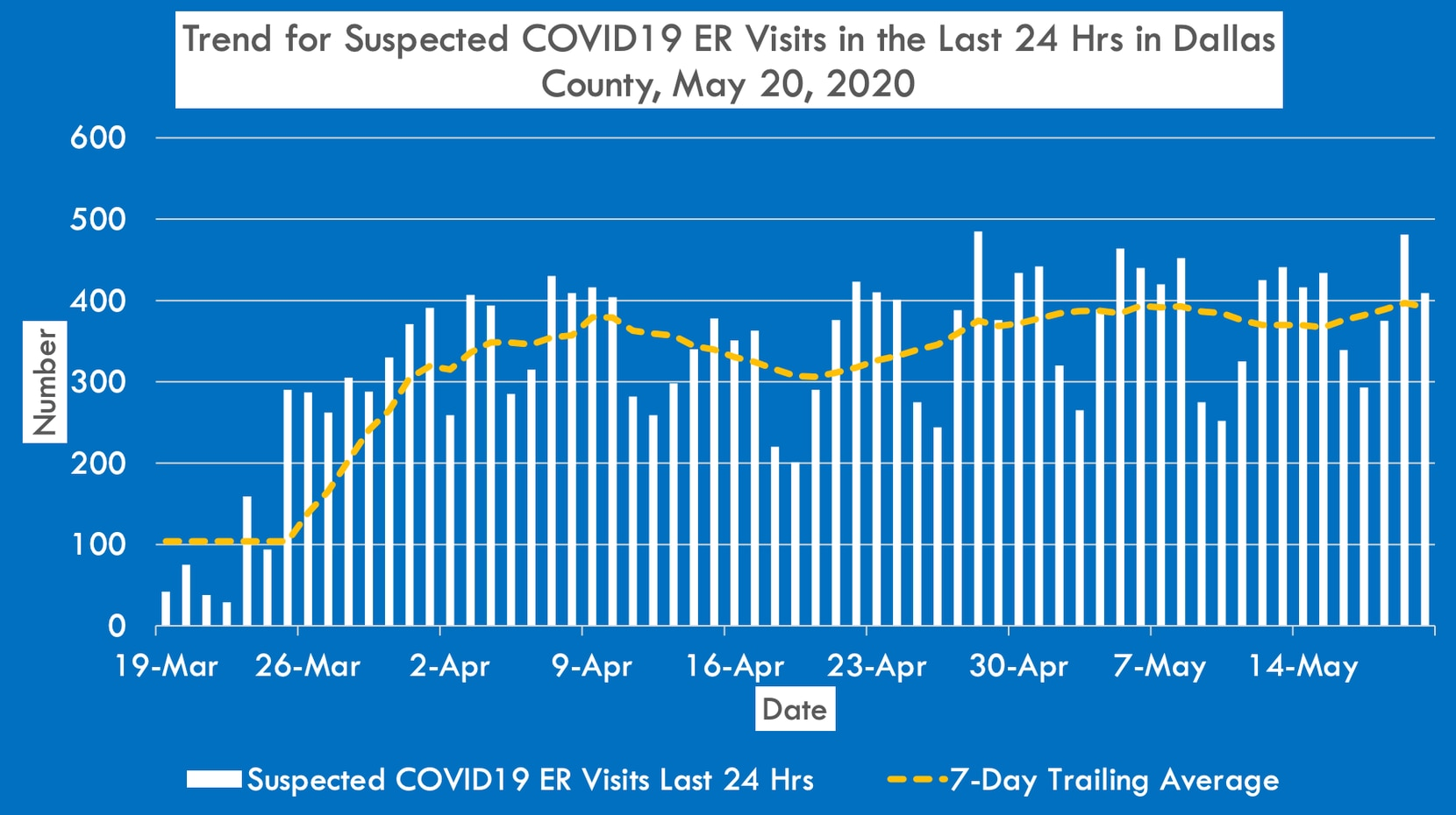 Dallas County will soon begin sharing more COVID-19 related data from hospitals. One example of the new data provided to The Dallas Morning News is the daily number of emergency room visits by people who suspect they have COVID-19.