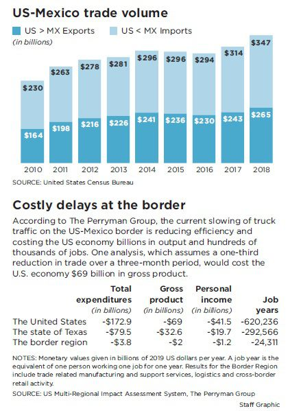 Billions at stake as Trump's diversion of border resources puts the squeeze on business