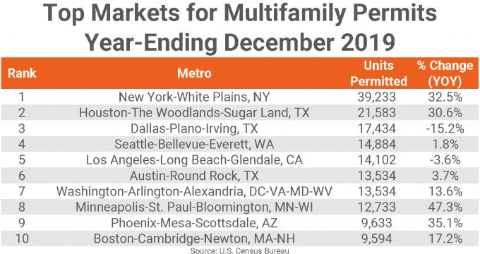 The Dallas area ranked third for multifamily building permits.